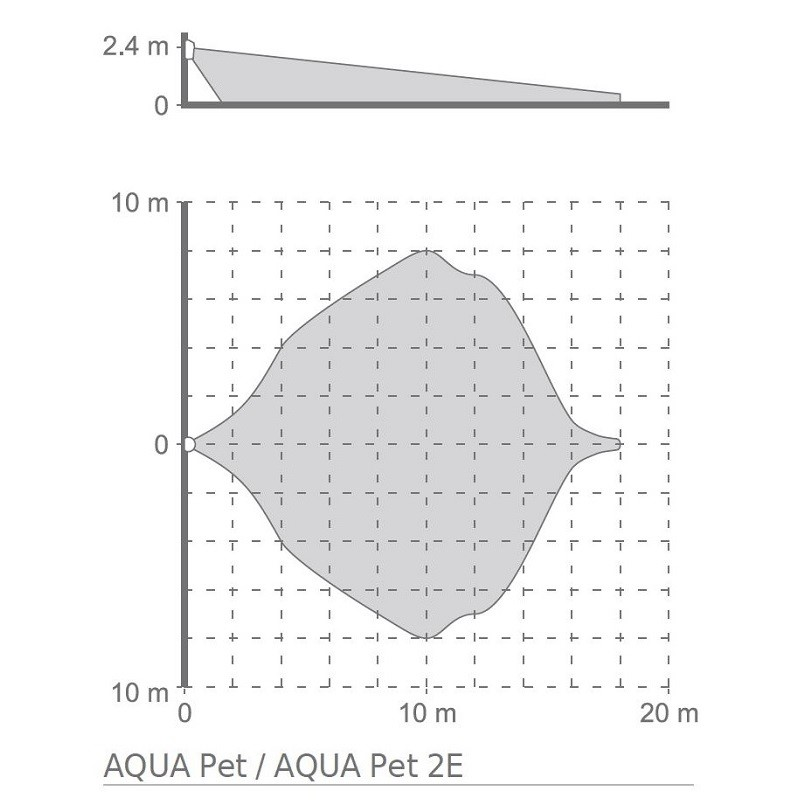 Satel AQUA Pet digitální PIR detektor